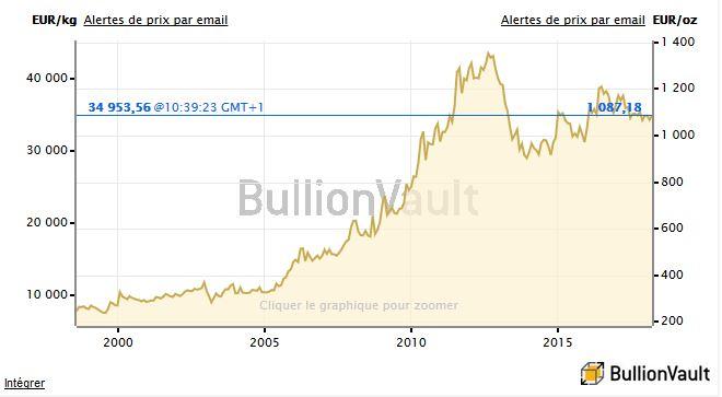 Evolution du cours de l'Or sur les 20 dernières années